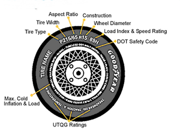know your car tyre
